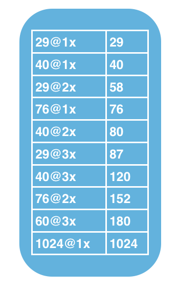 Icon Sizes Cheat Sheet